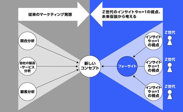 フォーサイトプランニング概念図