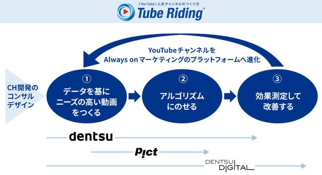Tube Riding®の概要