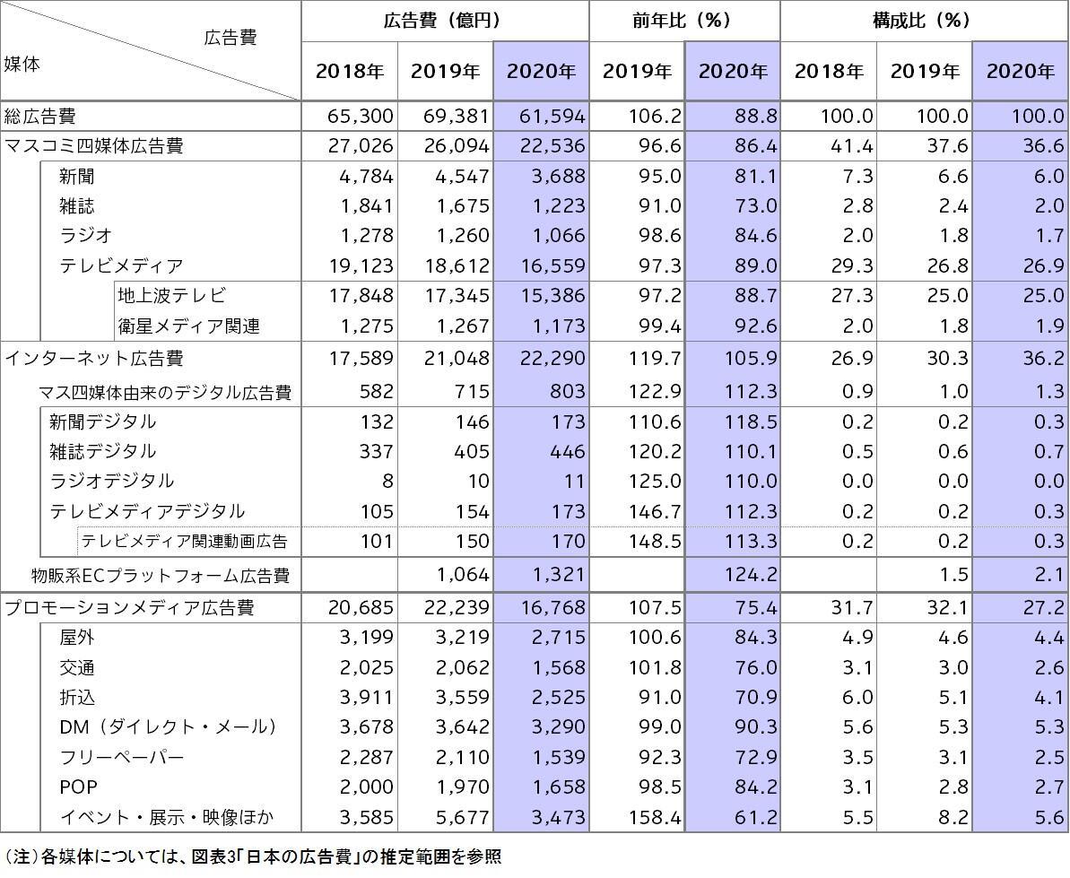 図表2 媒体別広告費<2018年~2020年>