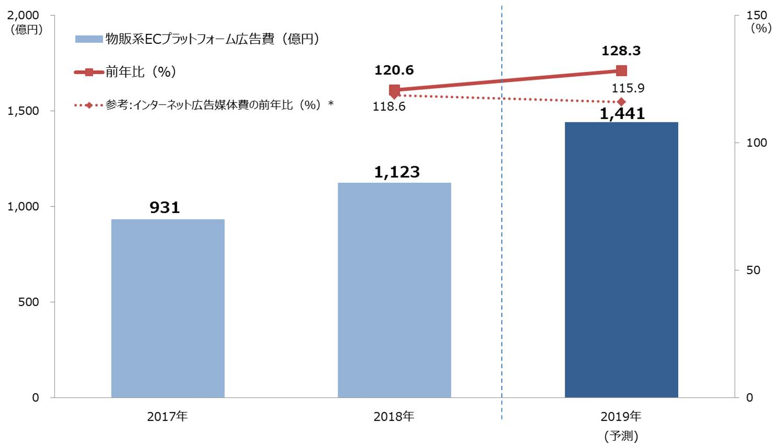電通グループ3社、日本初「物販系ECプラットフォーム広告費」を推計 ...