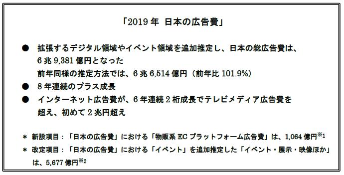 「2019年 日本の広告費」 - ニュースリリース一覧 - ニュース - 電通
