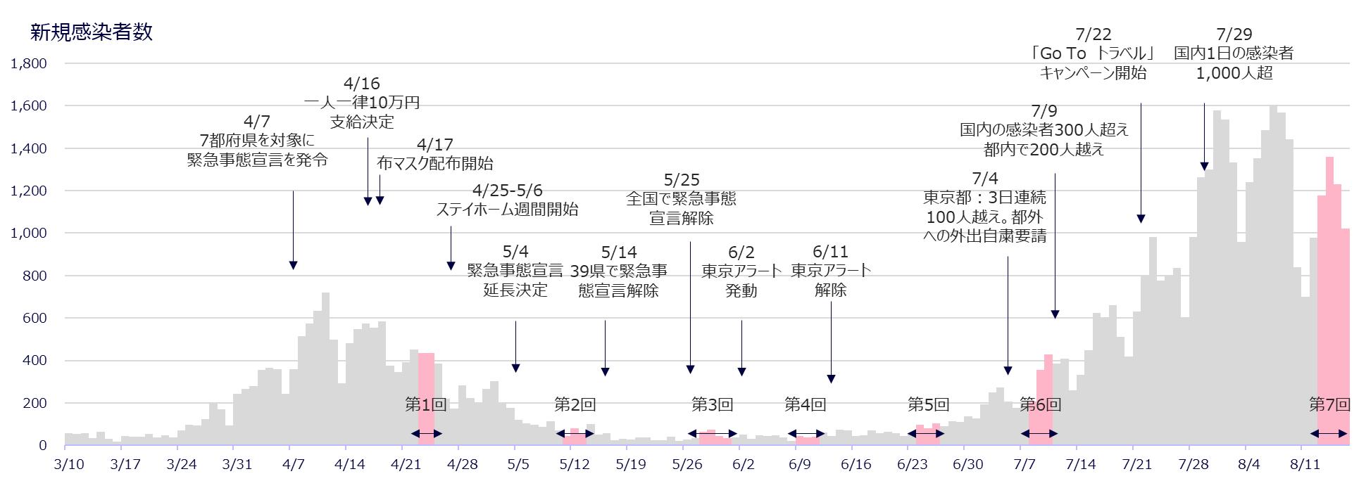 の 者 数 感染 各地 日本 コロナ 日本郵便/止まらない新型コロナウイルス感染者、各地で判明